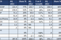 One third of the Android devices that shipped in Q4 2013 weren't exactly running Android