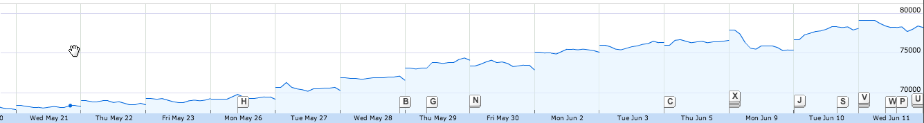 LG Electronics Inc.'s share prices rose from 70300 won on May 27th to 78600 today