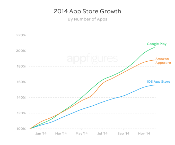 Google_Play_Store_Growth