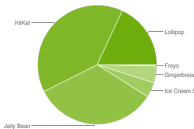August 2015 Android distribution numbers showcase Lollipop's adoption