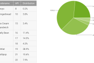 Google's latest Android distribution numbers show Lollipop's quick adoption
