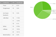 Android's November distribution shows Marshmallow on the board